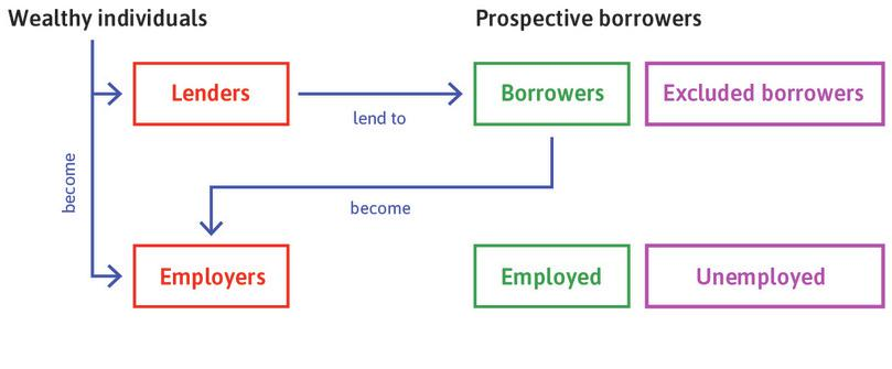 Wealthy individuals and successful borrowers: These people can purchase capital goods so as to become employers.