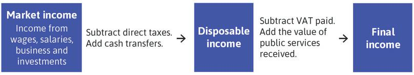 Different income concepts.