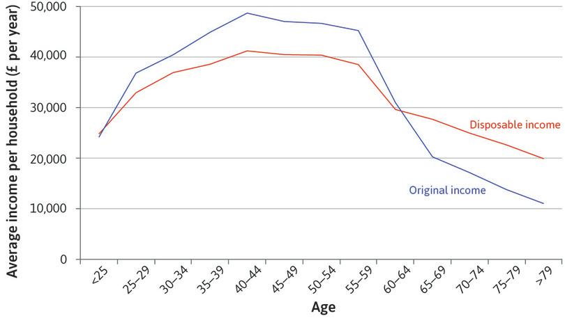 Average household market and disposable income of households with primary earners in different age groups.