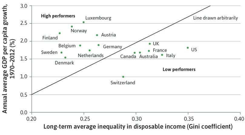 Inequality and economic performance: High and low performers.