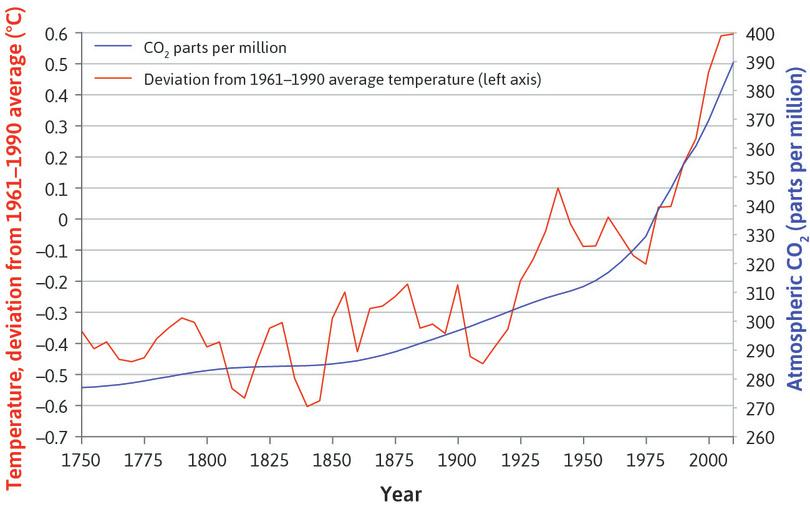 Global atmospheric concentration of carbon dioxide and global temperatures (1750–2010).