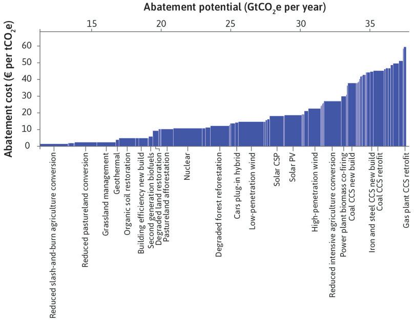 The cost of potential global greenhouse abatement in 2030 (compared with business as usual), using different policies.