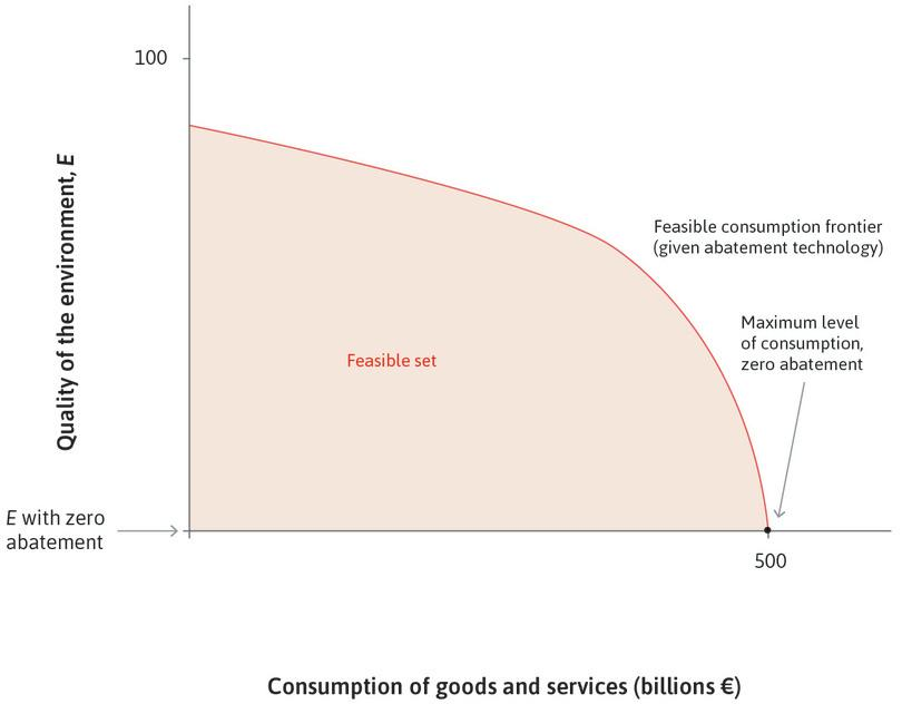 If no abatement policies are adopted: If abatement costs are zero, the nation can have €500 billion of consumption.