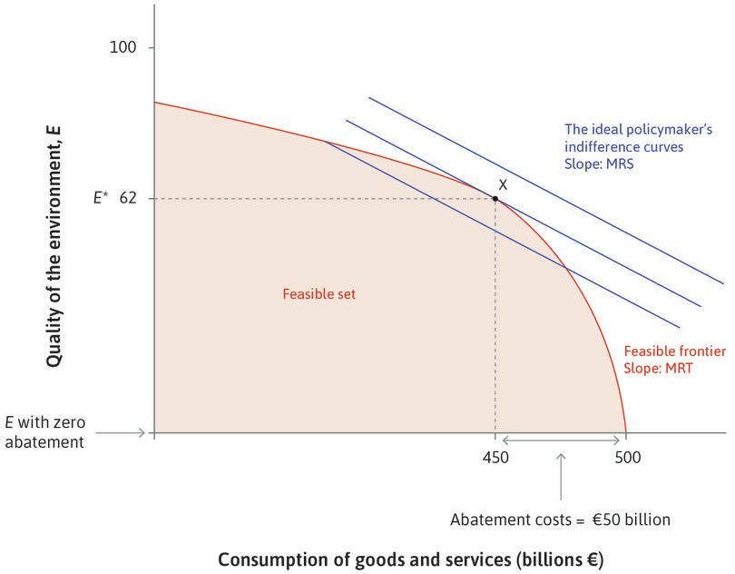 Allocating €50 billion to abatement: Point X is the level of environmental protection that the policymaker would wish to implement, with environmental quality at *E*\*.