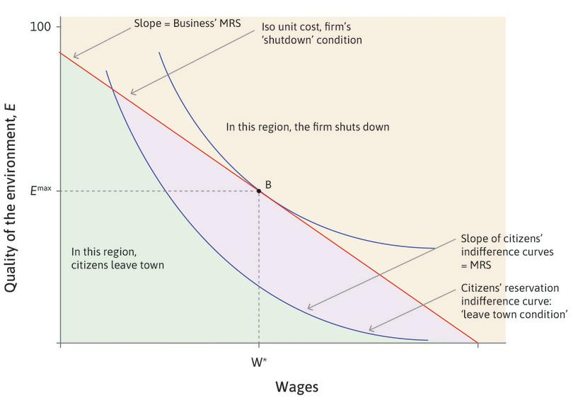 The citizens have power, point B: Suppose the citizens could impose a legally enforceable level of environmental quality in the town and set their own wages. Consistent with the firm remaining in town, the citizens set wages at *w*\* and quality of the environment at *E*<sup>max</sup>.