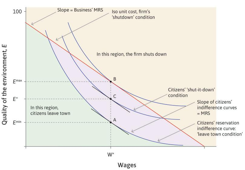 Conflicts of interest over wages and abatement.