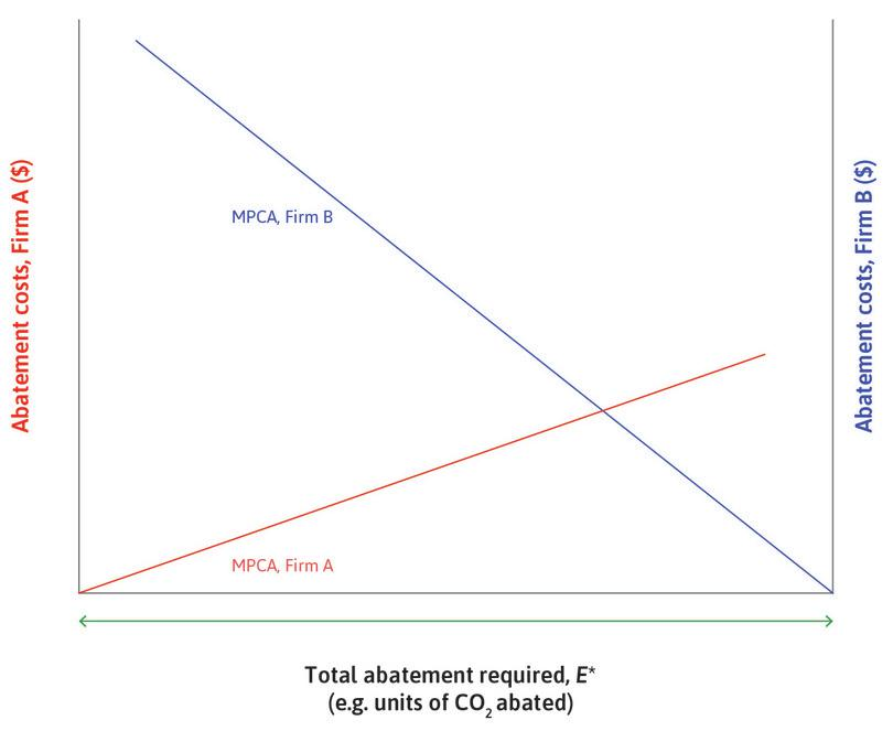 The marginal cost of abatement (MPCA) of firm B: This is shown in blue and measured from the right-hand axis, so it rises from the right origin as B engages in more abatement. Firm B uses a more emissions-intensive technology to produce its product, and therefore its marginal cost of abatement is higher than for Firm A.