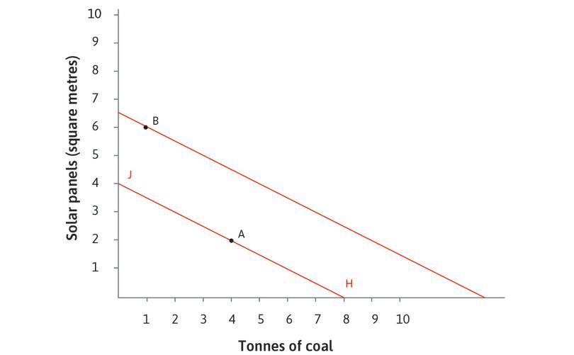 The firm's isocost line: The isocost line shows all of the possible combinations of solar and coal (sufficient to produce 100 metres of textiles) that have the same cost. If the isocost is HJ, firms use technology A, because B costs more (it lies outside the line HJ). The flat slope of the isocost line says that coal is a bargain.