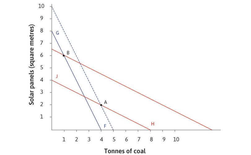 Taxing fossil fuels: A tax per kilowatt-hour on the use of coal for energy-generation is introduced. This means that for the same cost as 4 tonnes of coal, the firm could now be using 8 solar panels.