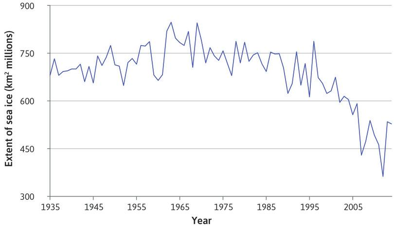 Arctic sea ice coverage (1935–2014).