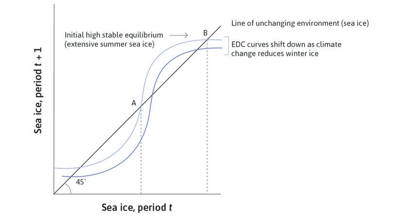Global warming lowers the EDC curve: A warmer climate means that for any amount of sea ice this year, the amount that will be there next year is less. The whole curve shifts downward.