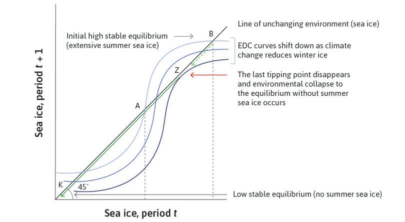 Climate change and irreversible loss of summer Arctic sea ice.