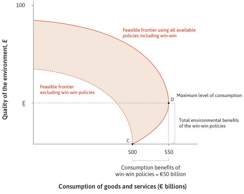 Win-win actions: Moving from C to D takes the quality of the environment up to <u><em>E</em></u>. Consumption rises because costs (for example for lighting) fall.
