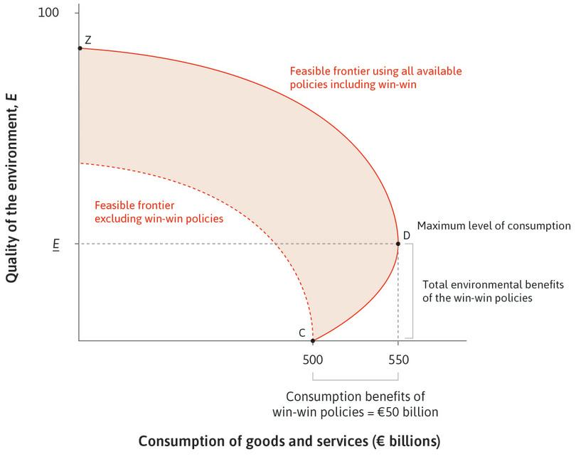 Is there always a trade-off between consumption and environmental quality?