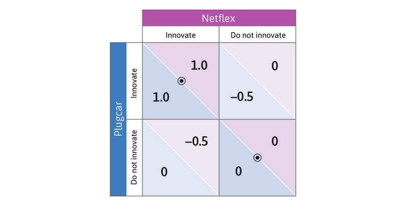 The decision to innovate when products are complements.