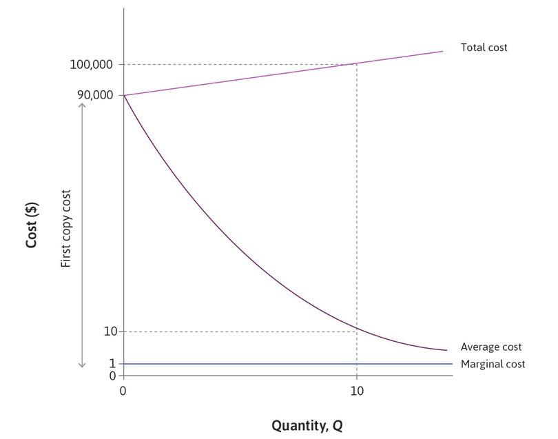 A knowledge-intensive good: Marginal, average, and first copy costs.
