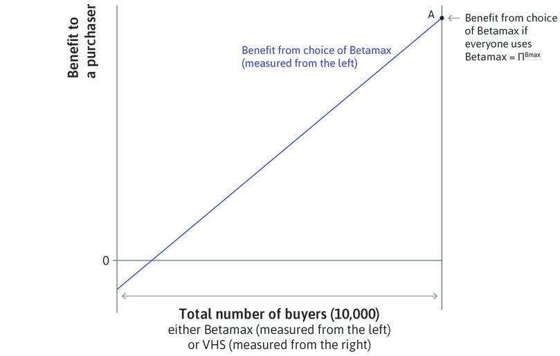 If everyone buys Betamax: The net benefit to each purchaser is shown in the figure by Π<sup>Bmax</sup>, which is equal to *q*<sup>B</sup>*n*<sup>total</sup> − *p*. This is the case where Betamax is the winning format and takes all of the market, shown by point A.