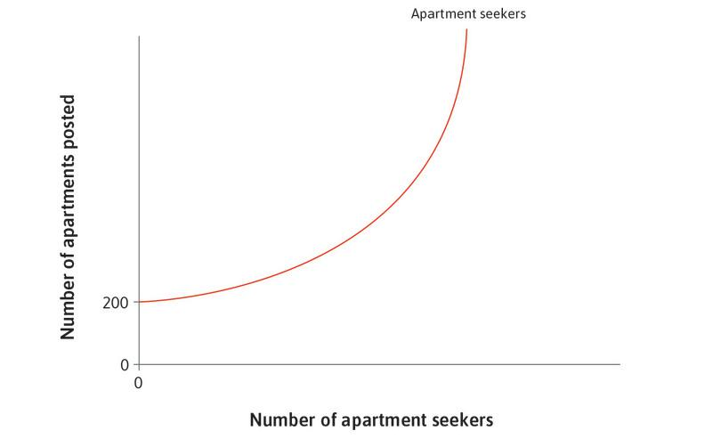 The number of apartment seekers checking the Airbnb site: This depends on the number of those posting an apartment.