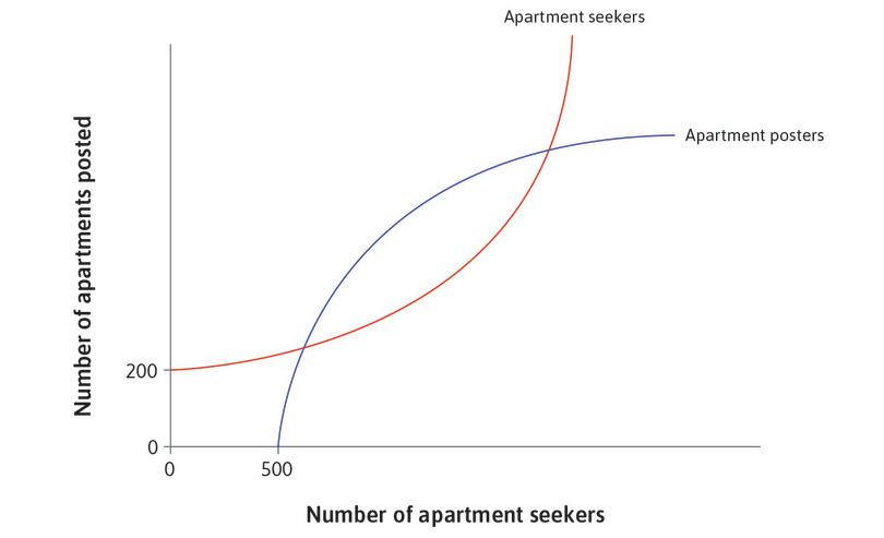 The number of apartments posted by owners: This depends on the number of apartment seekers checking the Airbnb site.