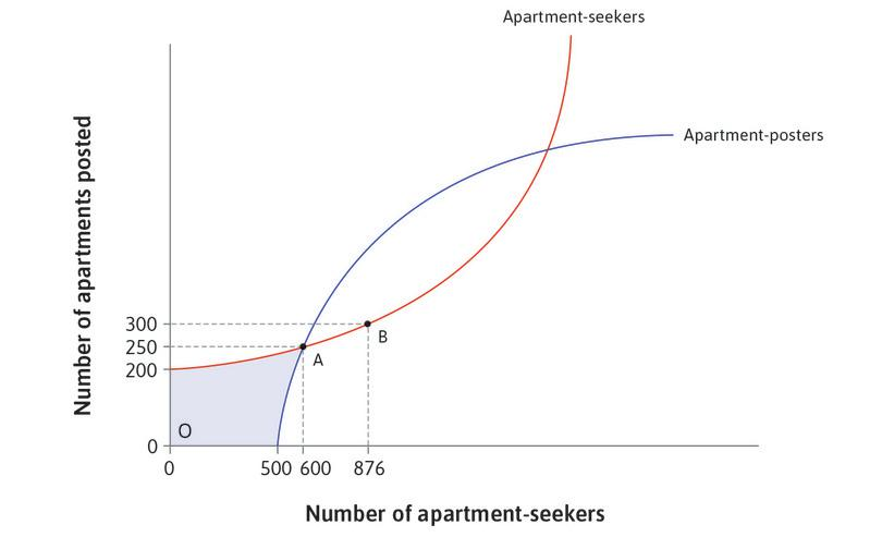 Many people seeking apartments: Consider the case where there are 876 seekers but only 300 posters, at point B.
