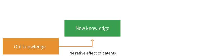 Old knowledge helps make new knowledge: Patents slow down this process. As Watt and Boulton found out, patents can impede the use of some aspects of old knowledge that are covered by patents.
