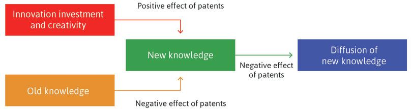 Patents and the production of new knowledge.