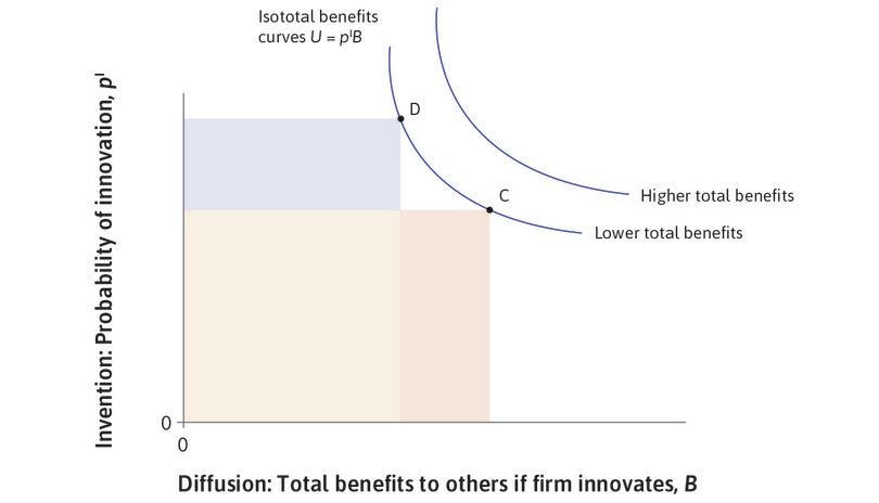 Isototal benefits curves: The trade-off between the benefits of invention and diffusion.