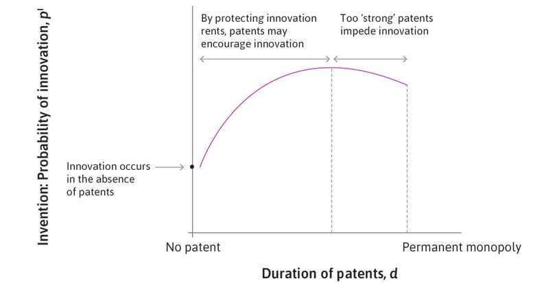 Patent duration and probability of innovation.