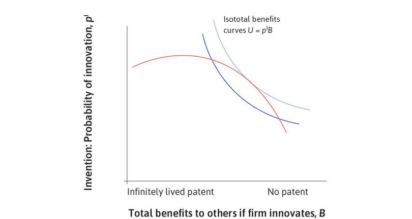 Maximizing expected benefits to society: Combining the feasible set with the isototal benefits curves, we can determine the length of the patent that maximizes the expected benefits to society as a whole.