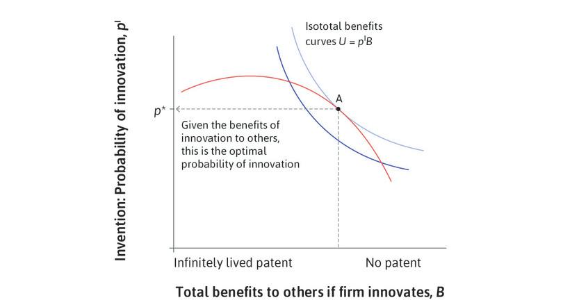 The optimal probability of innovation:     From the perspective of society as a whole, the optimal probability of innovation is *p*\*.