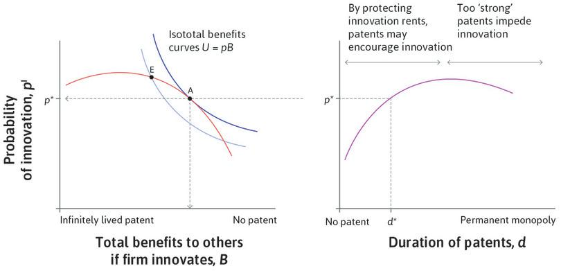 The optimal duration of patents: If we know *p*\*, we can use Figure 21.15 (the right-hand figure here) to determine the optimal duration of patents, *d*\*.