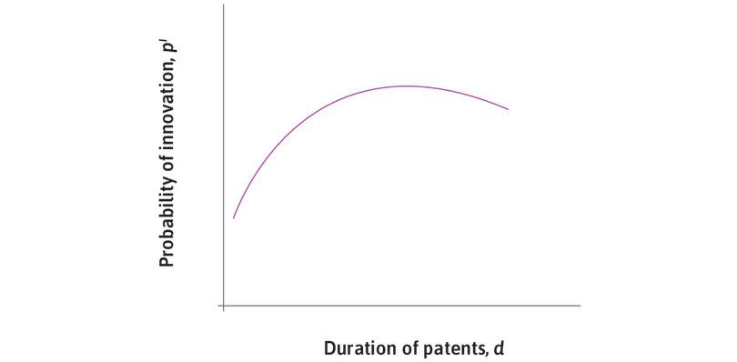 The probability of innovation as the duration of patents is increased