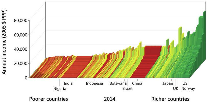 Dissecting the global income distribution.