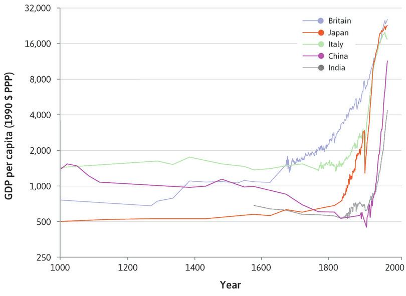 History's hockey stick: Living standards in five countries (1000–2015) using the ratio scale.