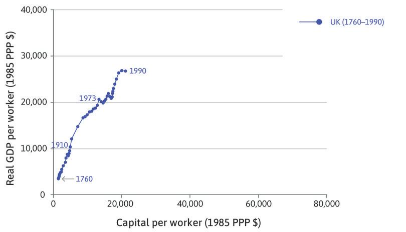 The United Kingdom : The data begins in 1760 at the bottom corner of the chart, and ends in 1990 with much higher capital intensity and productivity.