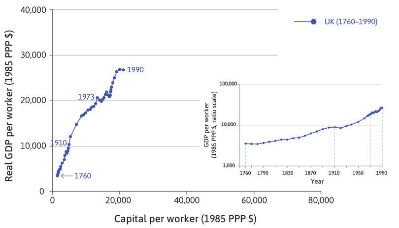 GDP per worker : The right-hand side of the diagram shows the same points in the familiar hockey-stick curve for real GDP per worker, using the ratio scale.