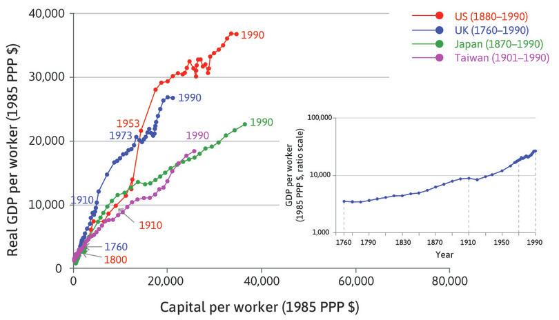 The hockey stick and the accumulation of capital.