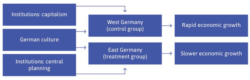 The two Germanies: Planning and capitalism (1950–89). West German GDP grew faster than East German GDP between 1950 and 1989.