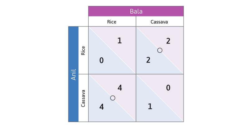 Bala's best responses : If Anil chooses Rice, Bala's best response is to choose Cassava, and if Anil chooses Cassava, he should choose Rice. The circles show Bala's best responses. He doesn't have a dominant strategy either.