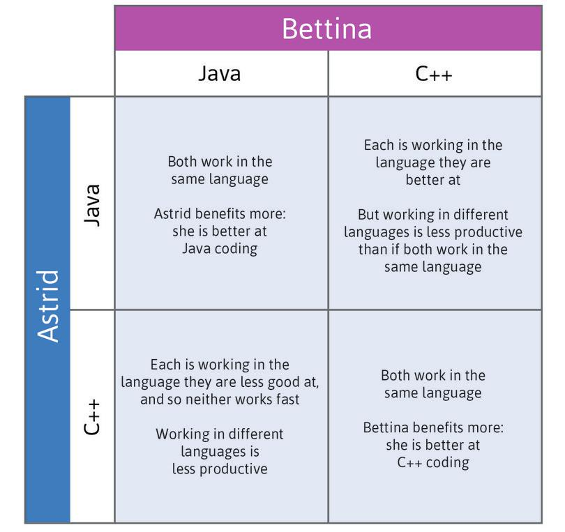 Interactions in the choice of programming language.