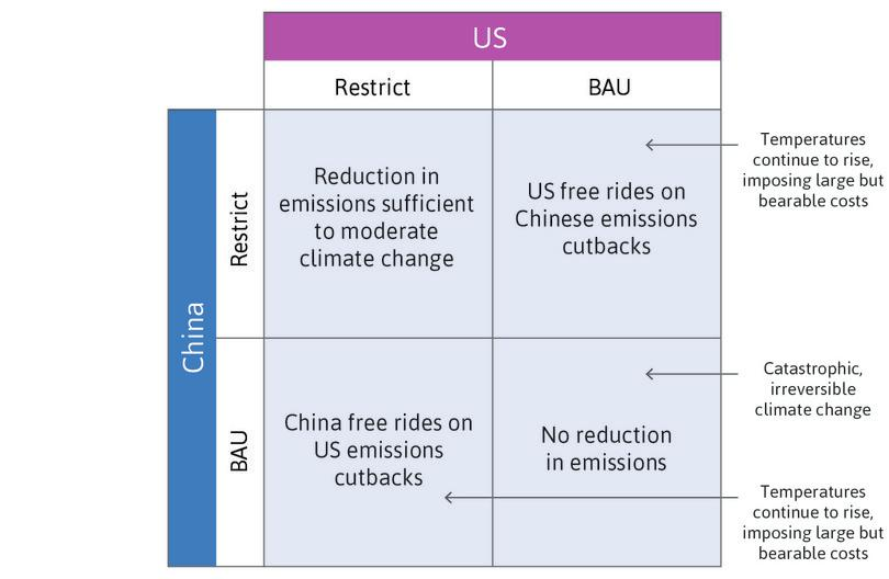 The climate change game: Outcomes from the two strategies, Restrict and Business as usual (BAU).