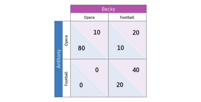 Opera or football?