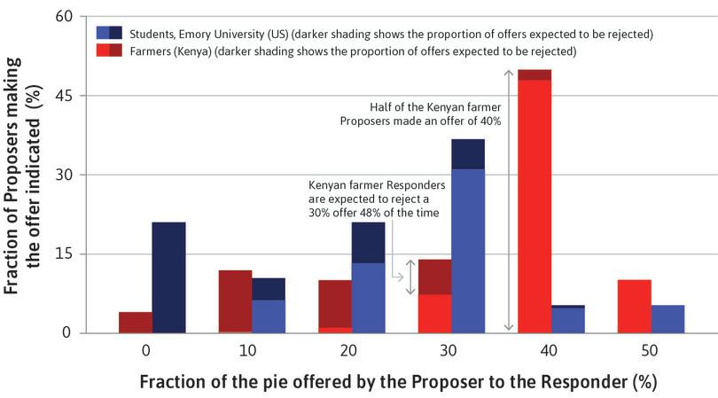 The dark-shaded area shows rejections : If Kenyan farmers made an offer of 30%, almost half of Responders would reject it. (The dark part of the bar is almost as big as the light part.)