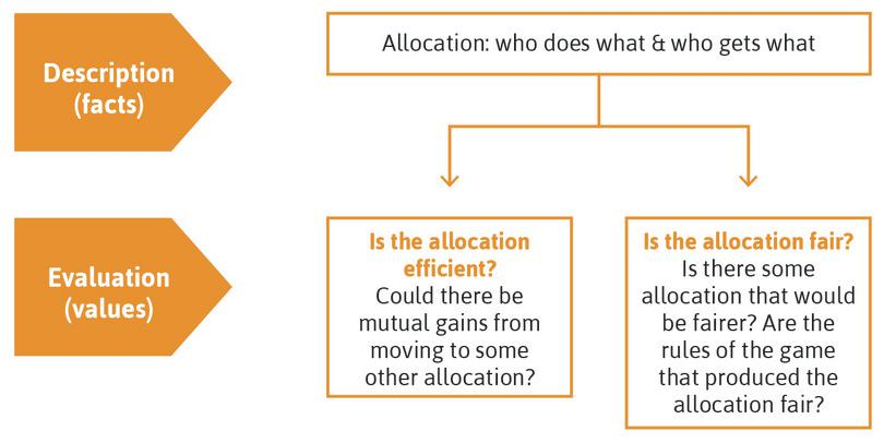 Description of allocations and their evaluation in terms of efficiency and fairness.