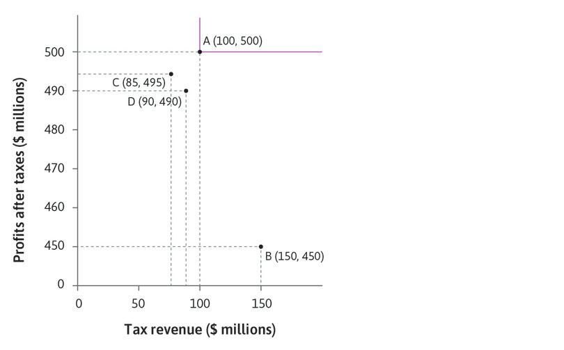 When the Government comes into office, the tax rate is moderate : Initially the tax rate is moderate and the Firm pays the tax intended. The payoffs are shown by point A—100 for the Government and 500 for the Firm.