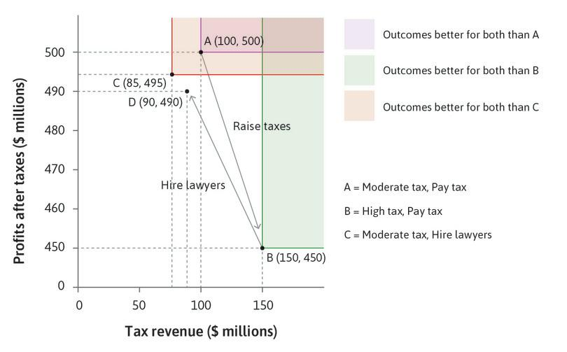 With a high tax rate, the Firm prefers to hire lawyers : Now that the tax has risen, the Firm re-evaluates the benefits of legal advice. Hiring lawyers would change the payoffs from B to D, where profits are higher. The Firm decides to hire lawyers.