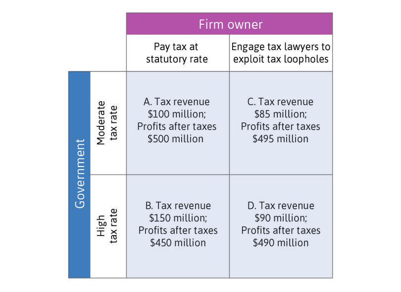 Payoffs in the tax avoidance game.