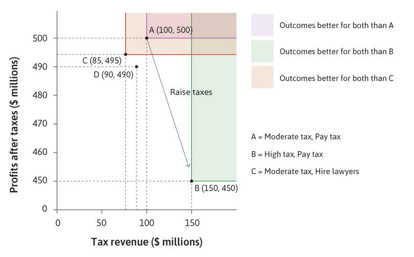 The Government raises the tax rate : The Government sets a high tax rate, hoping to move from A to B. At B, the Government is better off, but the Firm is worse off.