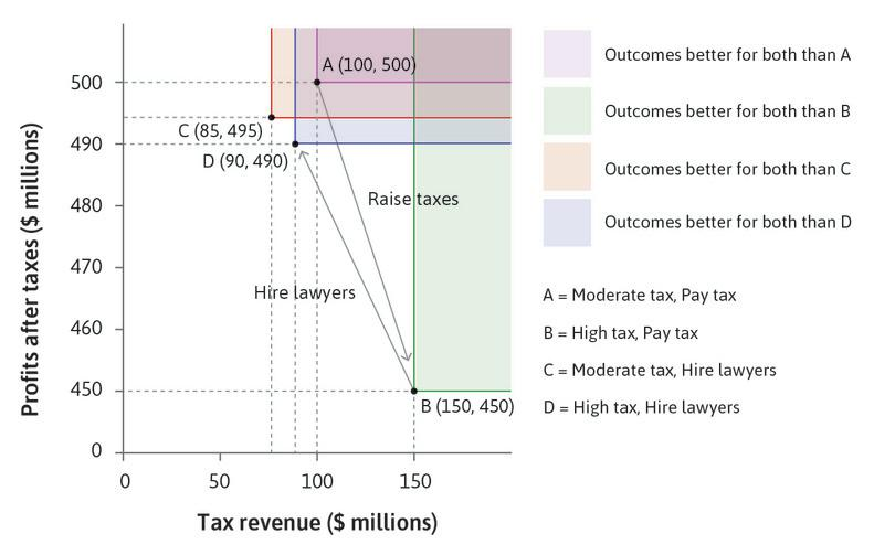 Payoffs in the tax avoidance game: How higher taxes may lead to less redistribution.