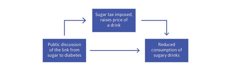 Identifying the causes of reduced consumption of sugary drinks: Prices or information.